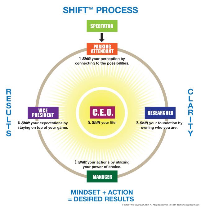 SHIFT PROCESS CHART